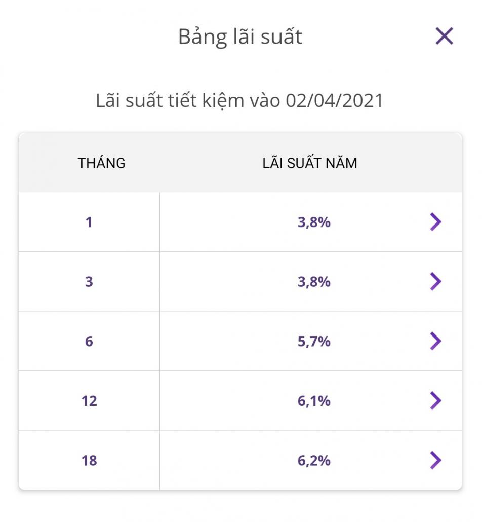 Bảng lãi suất gửi tiết kiệm ngân hàng có kỳ hạn của Timo