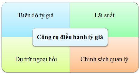 cong-cu-dieu-hanh-ti-gia
