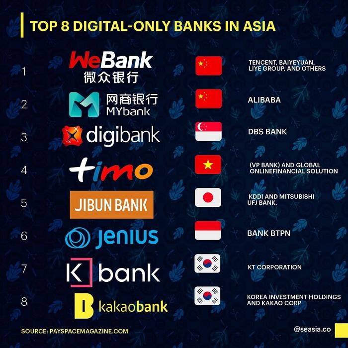 TOP 8 ngân hàng số Châu Á năm 2021