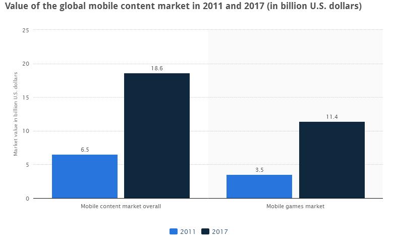 Biểu đồ doanh thu của thị trường nội dung di động toàn cầu từ 2011-2017