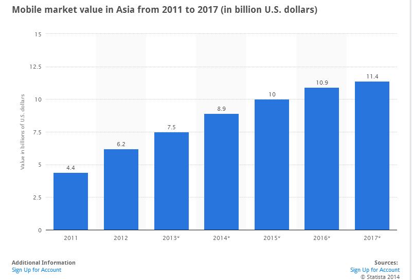Sơ đồ phát triển doanh thu thị trường di động tại Châu Á từ 2011-2017