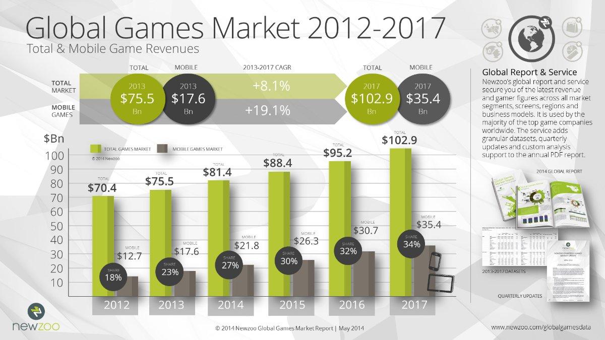Biểu đồ thị trường game toàn cầu từ 2012-2017 (Newzoo)